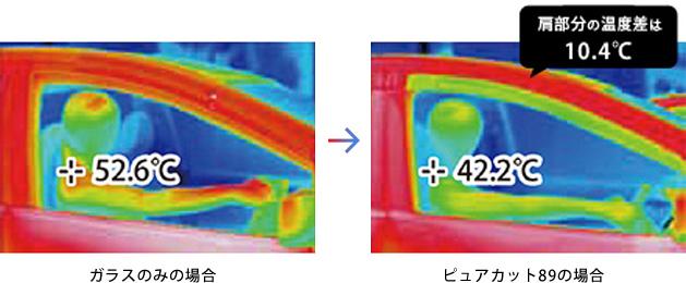 サーモグラフィーによる温度変化